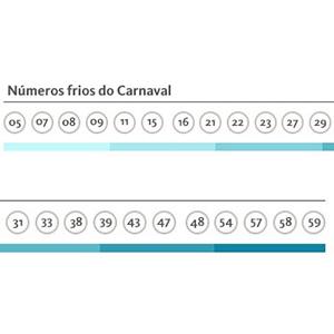numeros para joger nesse carnaval - numeros frios